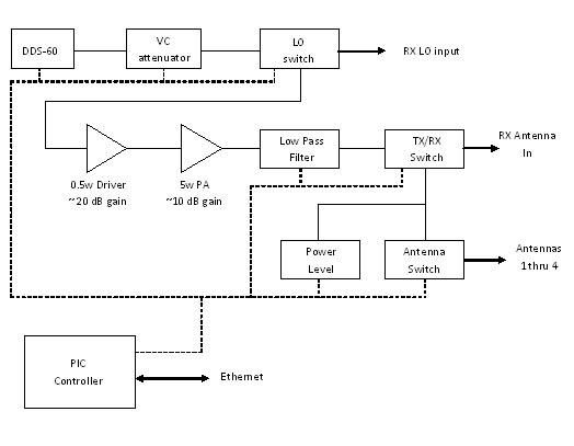 Fsk transmitter block diagram